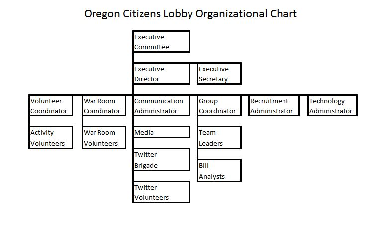 2016 Organization Chart