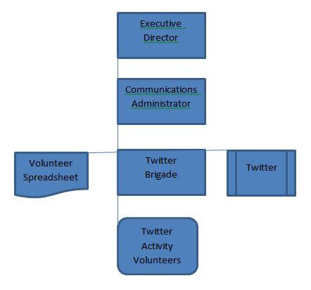 2016-twitter-flow-chart