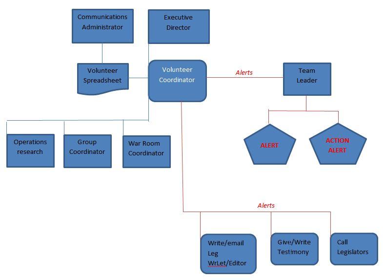 Volunteer Coordinator Amp Flow Chart Oregon Citizens Lobby