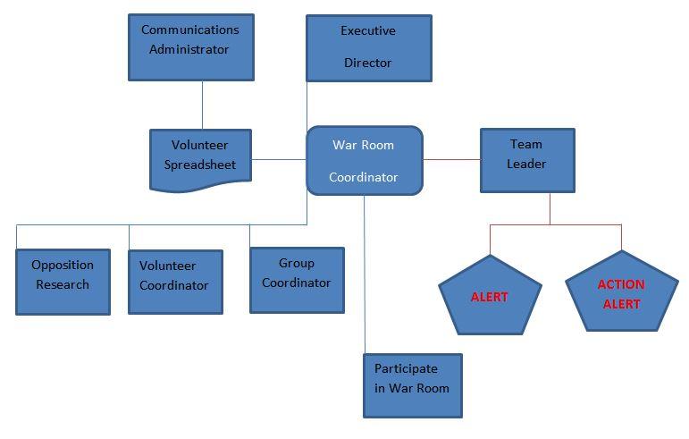 War Room Work Flow